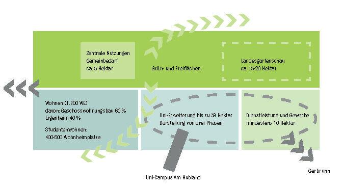 Programm des städtebaulich-landschaftsplanerischen Wettbewerbs